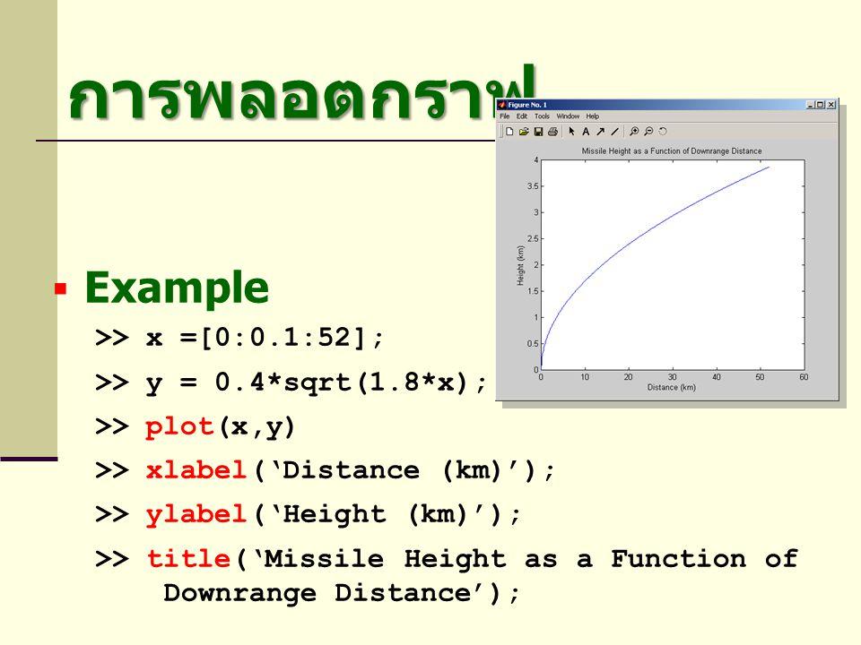 การพลอตกราฟ Example >> x =[0:0.1:52];